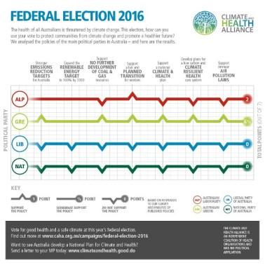 CAHA-ausvotes2016-Election-Scorecard-Social-v03-600w