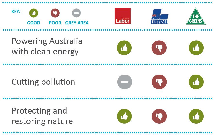 Environment Vic scorecard